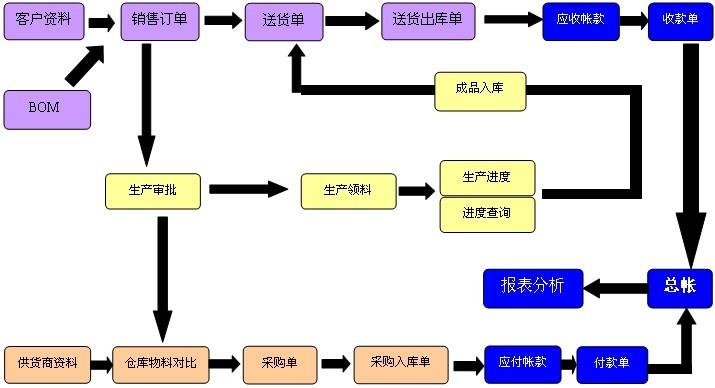 仓库管理组织结构图